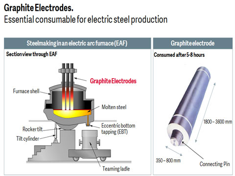 Graphite Electrode For Electric Arc Furnace