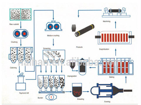 The Manufacturing Process of Graphite Electrode In RS