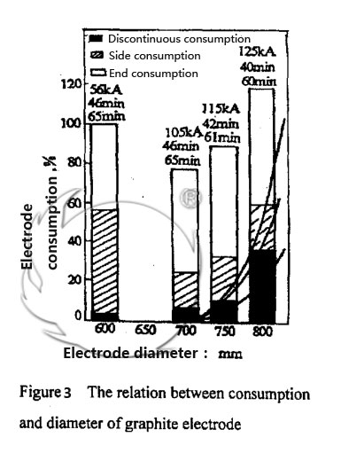 Figure3 The Relation between Consumption and Diameter of Graphite Electrode